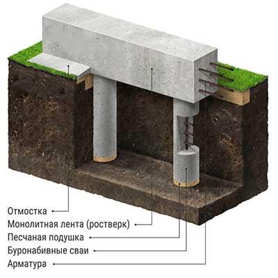 Ростверковый фундамент под ключ