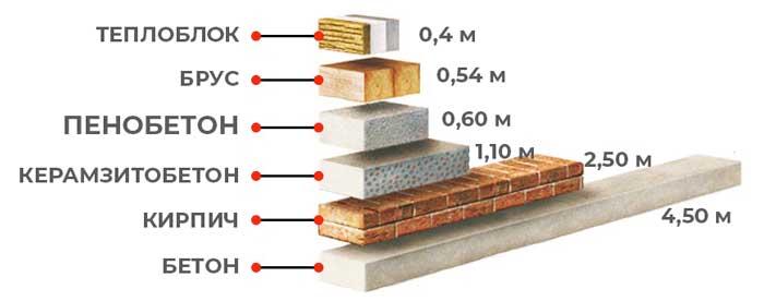 Сравнение пеноблока и других материалов для строительства дома